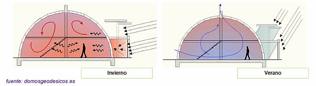 qmpg-blog-geodesica-sol-rayos-raros