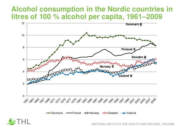 qmph-cribado-mamografia--alcohol-consumo-norte-europa--1961-2009