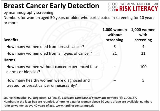 qmph-cribado-mamografia--harding-center